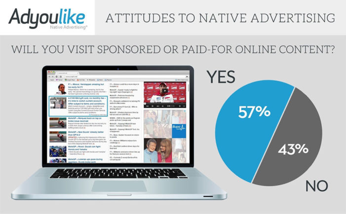 Six in Ten Millenials Engage with Native Ads if Content is Appealing