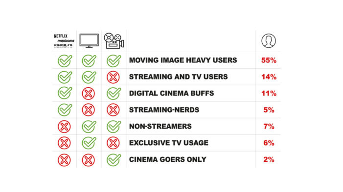 TV is still relevant for digital natives, says the study by Mediaplus Strategic Insights