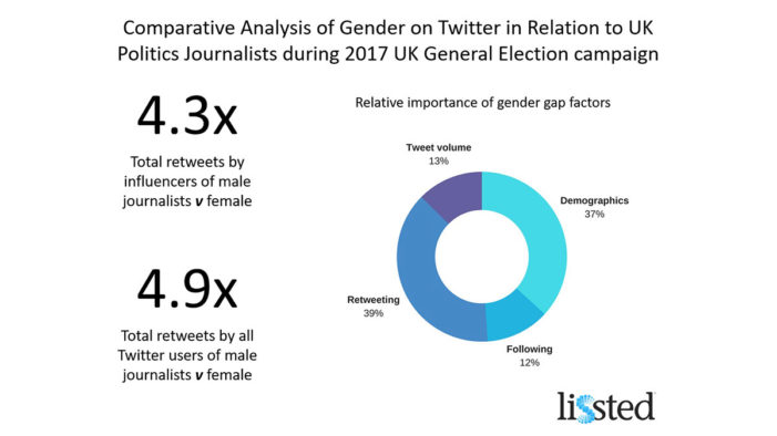 Female UK Politics Journalists Impacted by Twitter Gender Glass Ceiling, Lissted Research Confirms