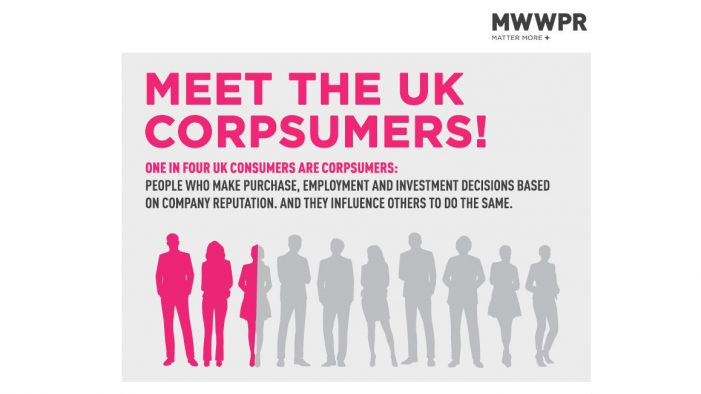 One in four in the UK revealed to be CorpSumer, according to MWWPR report