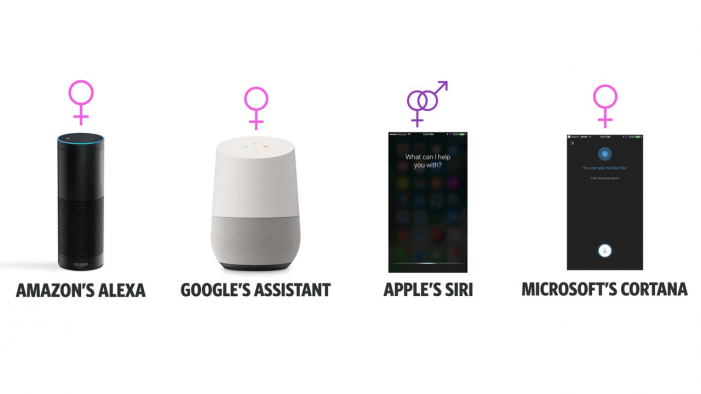 Alexa or Alex? Neuroscience research reveals younger people prefer assistance from female voices